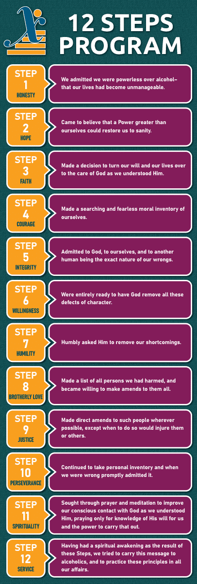 12 Steps of Addiction Recovery Infographic